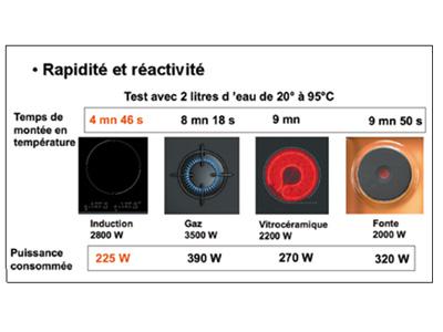 plaque induction ou vitrocéramique