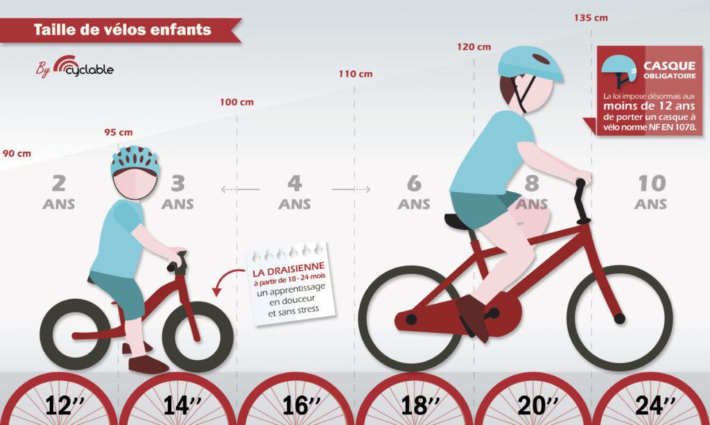 vélo 14 pouces quel age