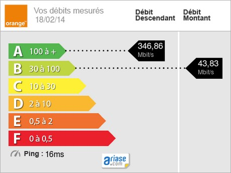 debit fibre